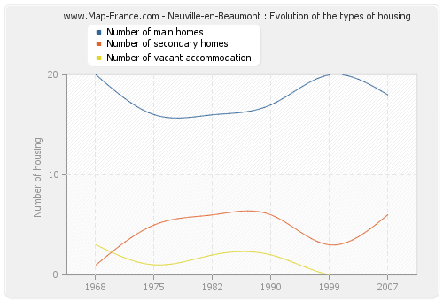 Neuville-en-Beaumont : Evolution of the types of housing