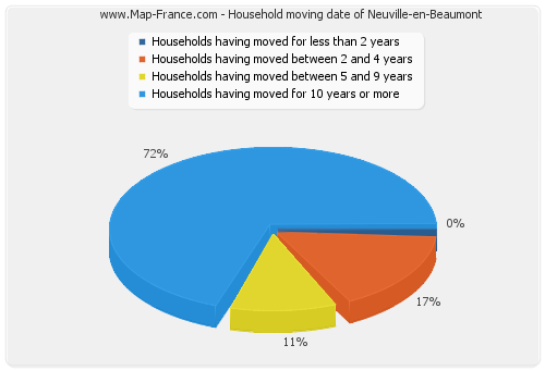 Household moving date of Neuville-en-Beaumont