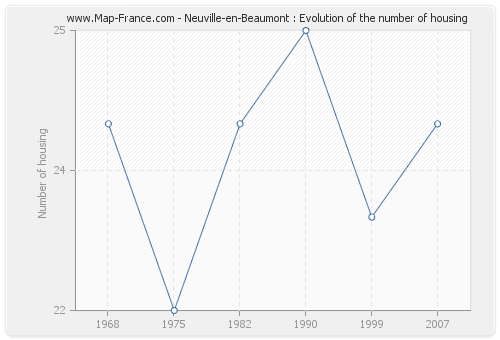 Neuville-en-Beaumont : Evolution of the number of housing