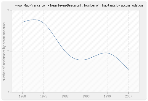 Neuville-en-Beaumont : Number of inhabitants by accommodation