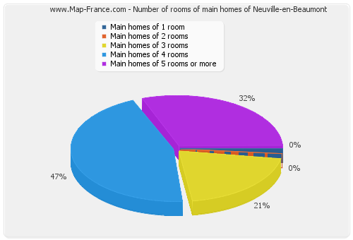 Number of rooms of main homes of Neuville-en-Beaumont