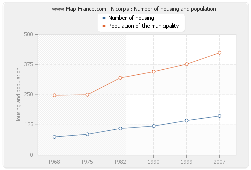 Nicorps : Number of housing and population