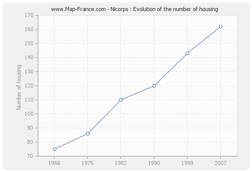 Nicorps : Evolution of the number of housing