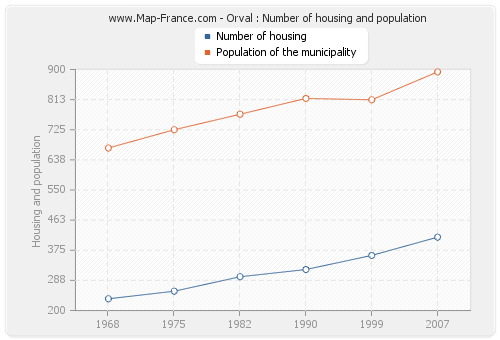 Orval : Number of housing and population
