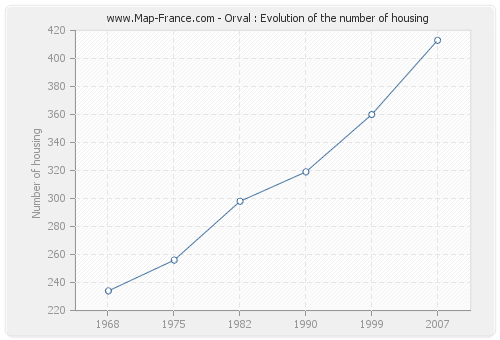 Orval : Evolution of the number of housing