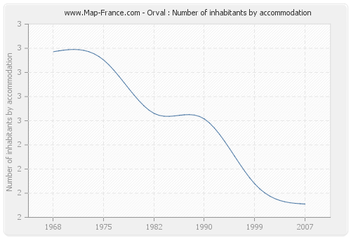 Orval : Number of inhabitants by accommodation
