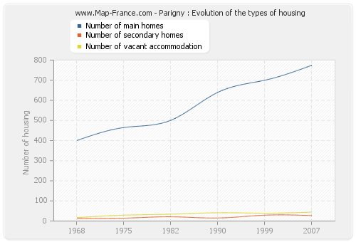 Parigny : Evolution of the types of housing