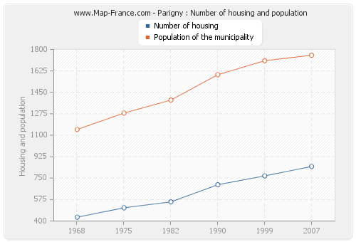 Parigny : Number of housing and population