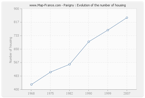 Parigny : Evolution of the number of housing