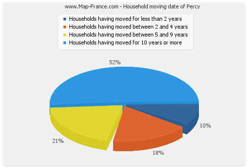 Household moving date of Percy