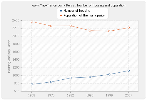 Percy : Number of housing and population