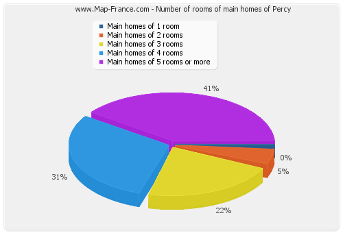 Number of rooms of main homes of Percy