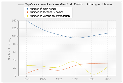 Perriers-en-Beauficel : Evolution of the types of housing