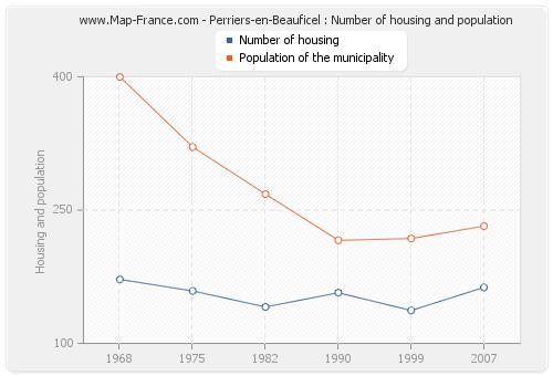 Perriers-en-Beauficel : Number of housing and population