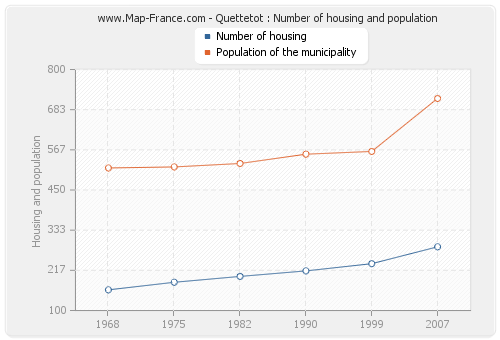Quettetot : Number of housing and population