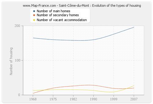 Saint-Côme-du-Mont : Evolution of the types of housing