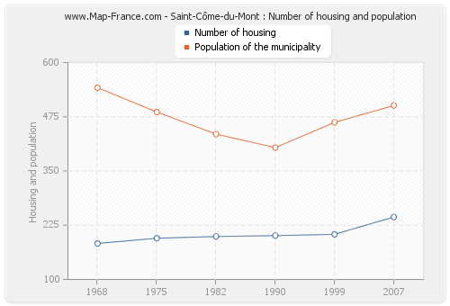 Saint-Côme-du-Mont : Number of housing and population