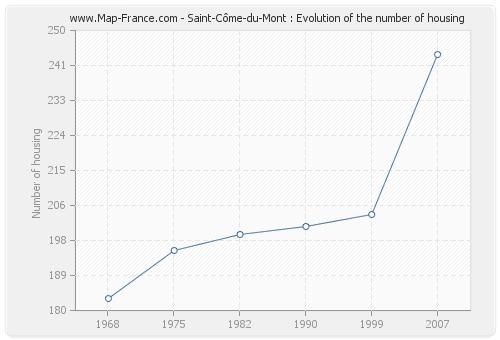 Saint-Côme-du-Mont : Evolution of the number of housing