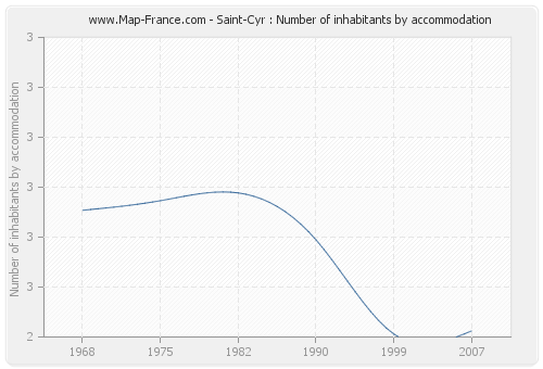 Saint-Cyr : Number of inhabitants by accommodation