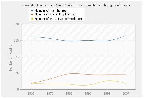Saint-Denis-le-Gast : Evolution of the types of housing