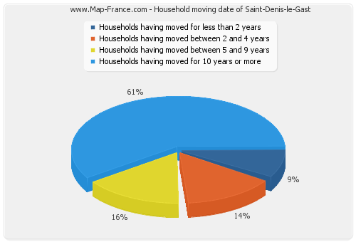 Household moving date of Saint-Denis-le-Gast