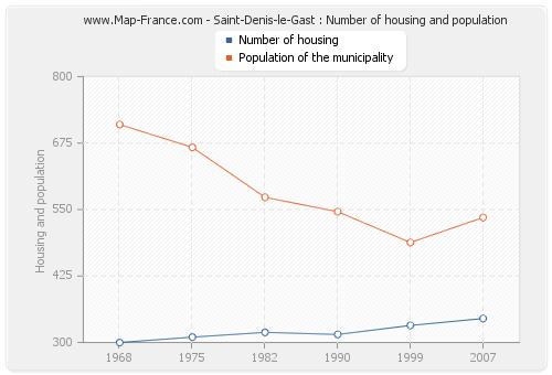 Saint-Denis-le-Gast : Number of housing and population