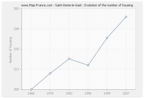 Saint-Denis-le-Gast : Evolution of the number of housing