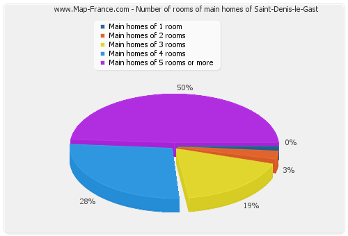 Number of rooms of main homes of Saint-Denis-le-Gast