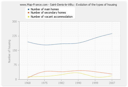 Saint-Denis-le-Vêtu : Evolution of the types of housing