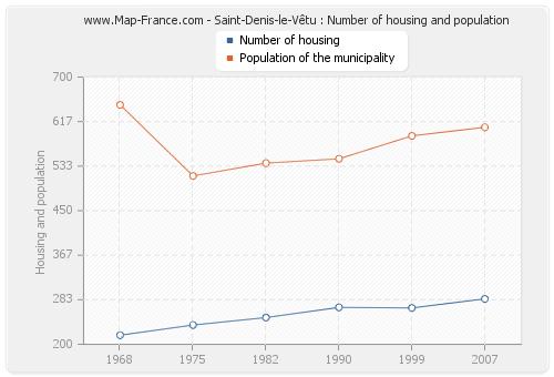 Saint-Denis-le-Vêtu : Number of housing and population