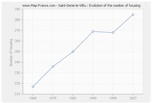 Saint-Denis-le-Vêtu : Evolution of the number of housing