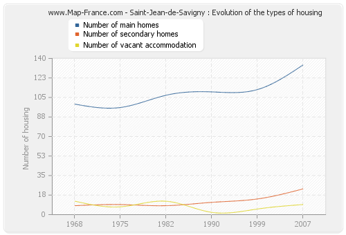 Saint-Jean-de-Savigny : Evolution of the types of housing