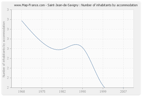 Saint-Jean-de-Savigny : Number of inhabitants by accommodation