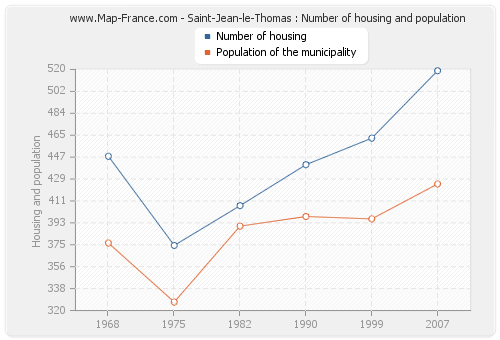 Saint-Jean-le-Thomas : Number of housing and population