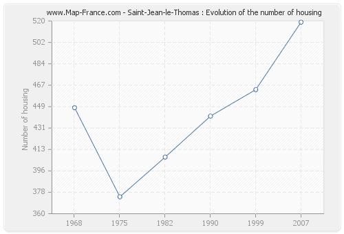 Saint-Jean-le-Thomas : Evolution of the number of housing