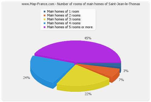 Number of rooms of main homes of Saint-Jean-le-Thomas