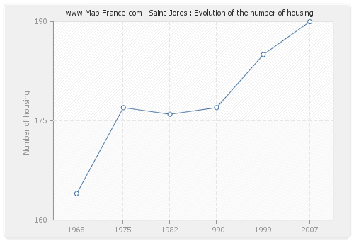 Saint-Jores : Evolution of the number of housing