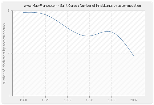 Saint-Jores : Number of inhabitants by accommodation