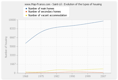 Saint-Lô : Evolution of the types of housing