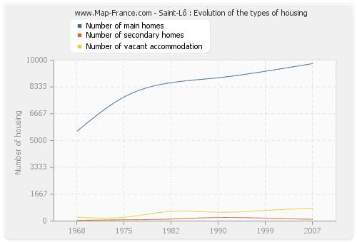 Saint-Lô : Evolution of the types of housing