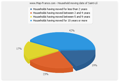 Household moving date of Saint-Lô