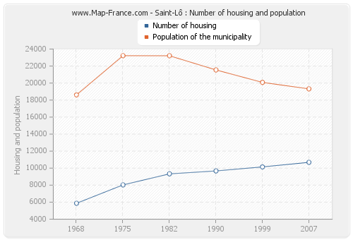 Saint-Lô : Number of housing and population