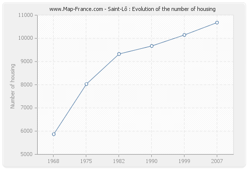 Saint-Lô : Evolution of the number of housing