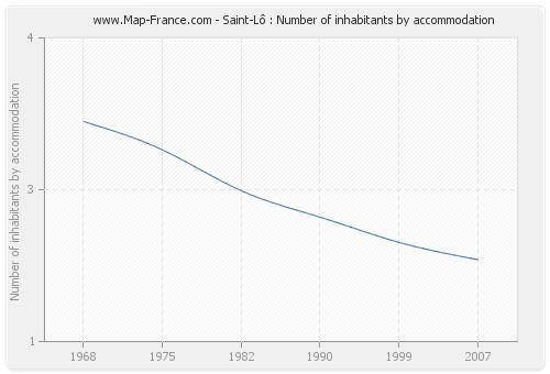 Saint-Lô : Number of inhabitants by accommodation