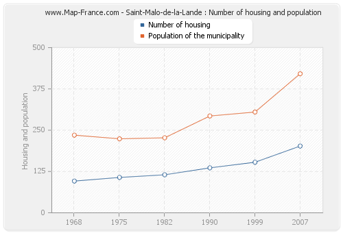 Saint-Malo-de-la-Lande : Number of housing and population