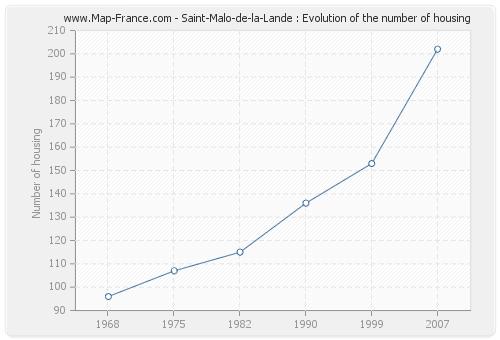Saint-Malo-de-la-Lande : Evolution of the number of housing