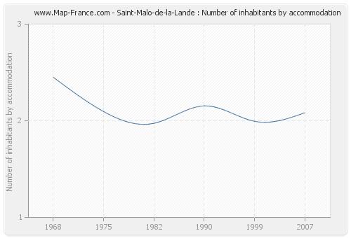 Saint-Malo-de-la-Lande : Number of inhabitants by accommodation
