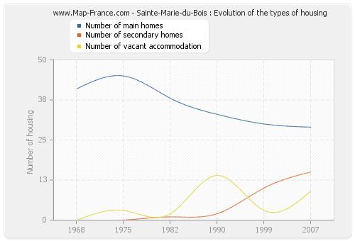 Sainte-Marie-du-Bois : Evolution of the types of housing