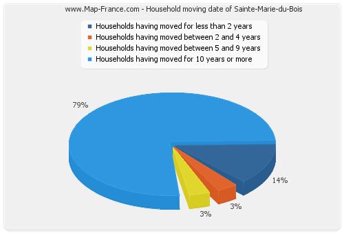 Household moving date of Sainte-Marie-du-Bois
