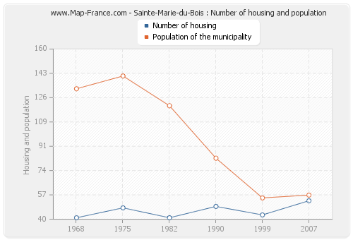 Sainte-Marie-du-Bois : Number of housing and population